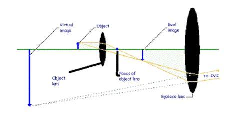 How Do Light Microscopes Work by Light Microscopes And Telescopes