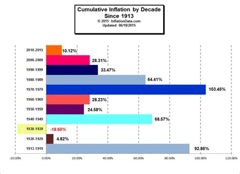 New Basket List Biru Low inflationdata is gold really a hedge