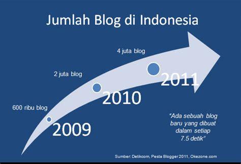 blogger di indonesia dewaawan masihkah ada kemungkinan mendulang rupiah dari blog