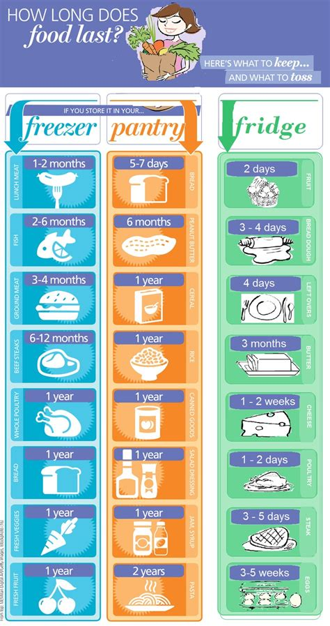 handy food shelf chart cooking