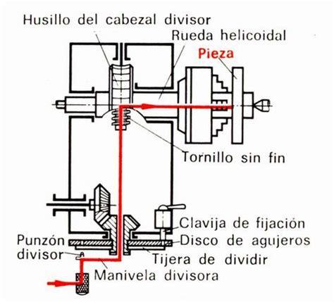 cadena cinematica torno paralelo como utilizar una fresadora aepg2107f9