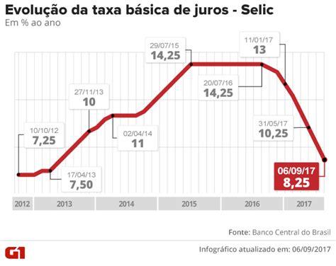 taxa de juros igpm 2014 juro deve cair para 7 5 ao ano nesta quarta e baixar