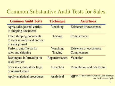 sle of z test for two sles ppt substantive audit tests for balances powerpoint