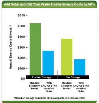 estimating  cost  energy efficiency   solar water