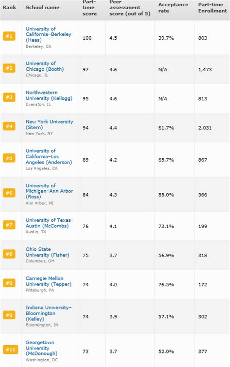 Top Mba Part Time Ranks by Best Business Schools For Time Part Time And