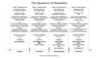 Autism spectrum menu articles about autism asperger s adhd and