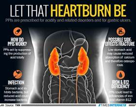 Getting Proton Inhibitors Infographic Let That Heartburn Be Times Of India
