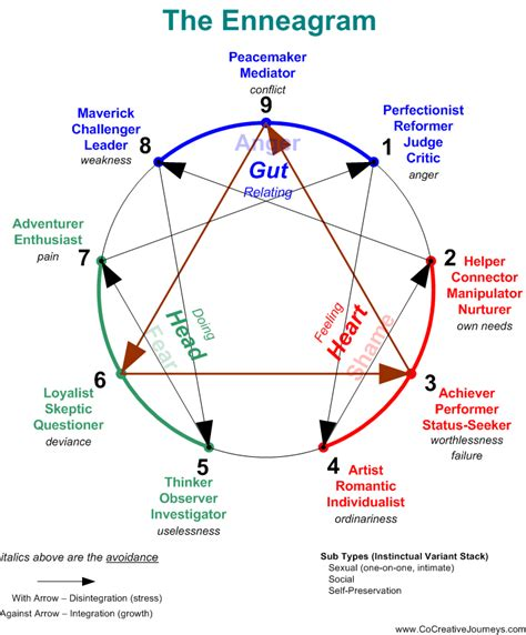 figure therapy 9 way enneagram a nine sided figure used in a particular