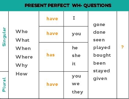 question of future perfect tense present perfect in english