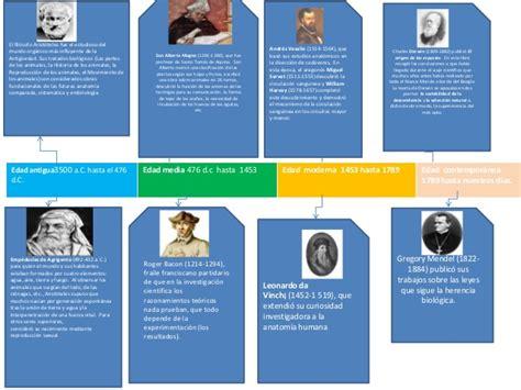 linea del tiempo del microscopio biologia 1 trabajos linea de l tiempo de la biologia