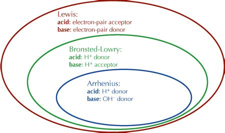 acids and bases venn diagram ib chemistry topic 8 1 theories of acids and bases