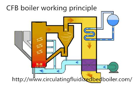 Fluidized Bed Combustion by Circulating Fluidized Bed Cfb Boiler Working Principle