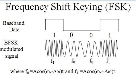 Or Fsk Digital Modulation With Introduction To Ask Fsk And Psk