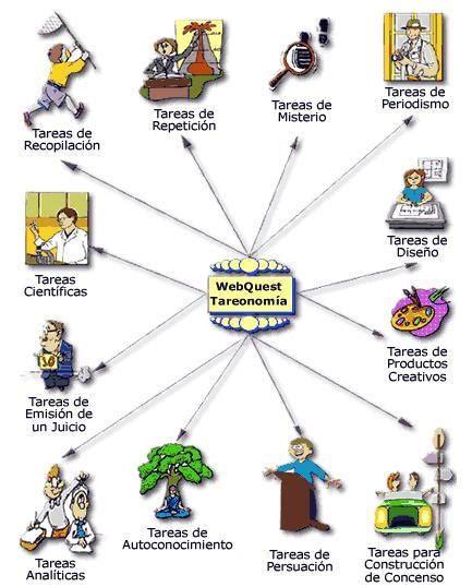 imagenes webquest webquest utem123