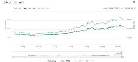 bitcoin forecast bitcoin forecast set up bitcoin mining rig