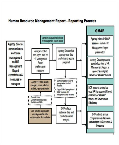 Hr Monthly Report To Management