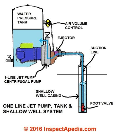 Loss Of Water Pressure In House With Well by Repair Faqs Set 3