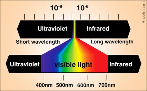 wavelengths of colors a color spectrum chart with frequencies and wavelengths