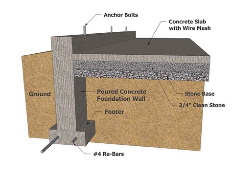 Cinder Block Home Plans by Building Foundation Types Concrete Foundation