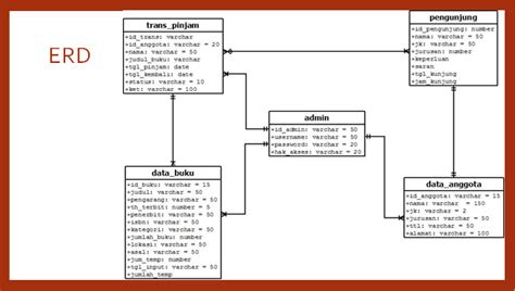 membuat class diagram di eclipse bagaimana merancang pembuatan aplikasi sistem perpustakaan
