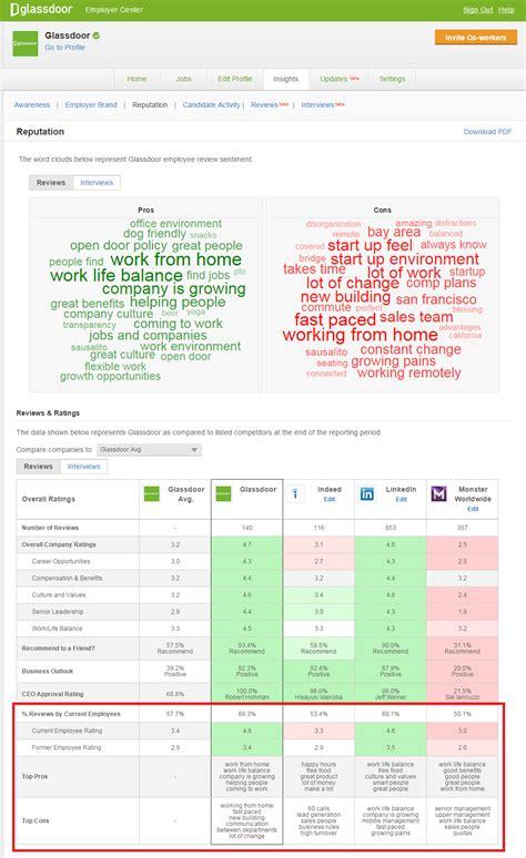 Glassdoor Product Update Reviews And Interviews Glass Door Ratings
