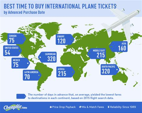 the best time to buy an international flight