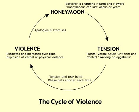 cycle of domestic violence diagram stop the cycle of violence youth voices