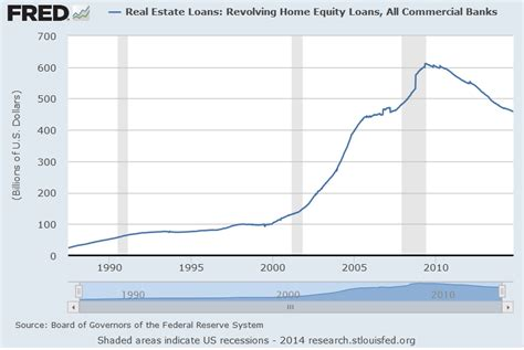 home equity loan rates bank of america loans for bad