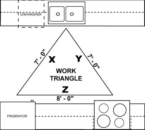 kitchen layout work triangle what is a kitchen work triangle and the best kitchen design