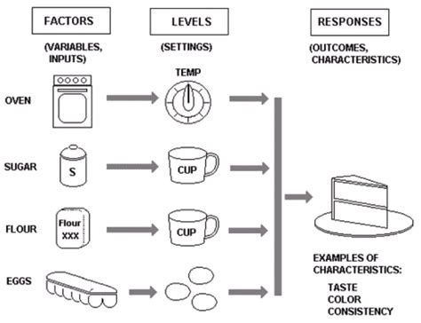 design of experiment doe definition design of experiments doe tutorial