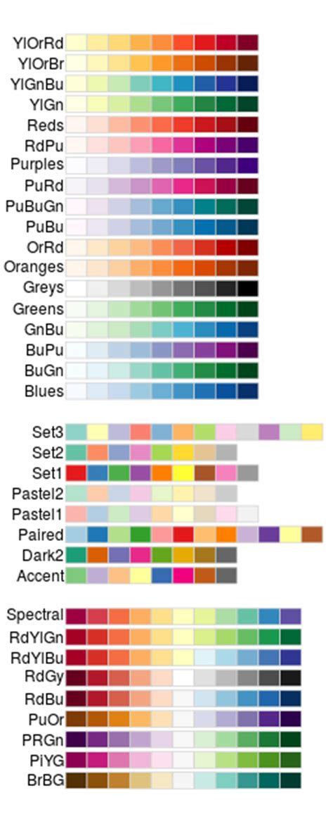 ggplot2 color colors ggplot2