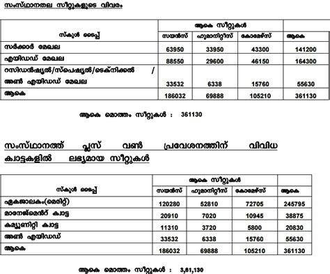 Kerala Mba Application Form 2015 by Kerala Plus One Admission Registration Started Today