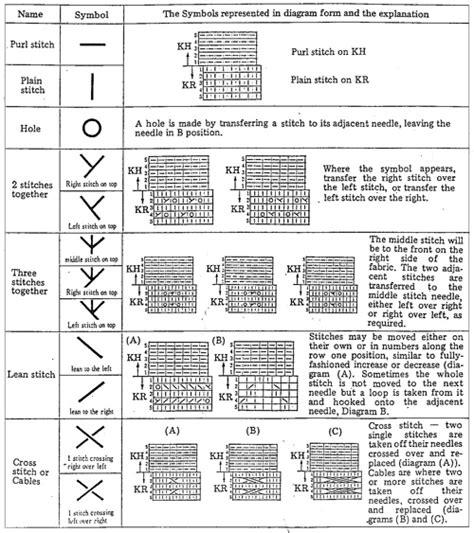 knitting pattern symbols image gallery knitting symbols