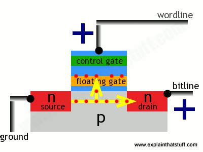 floating gate transistor buy is sd card a idea for term data storage memory cards quora