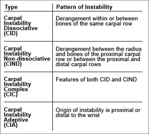 pattern classification table of contents carpal instability radsource