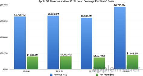 apple beat samsung  unit sales  iphone