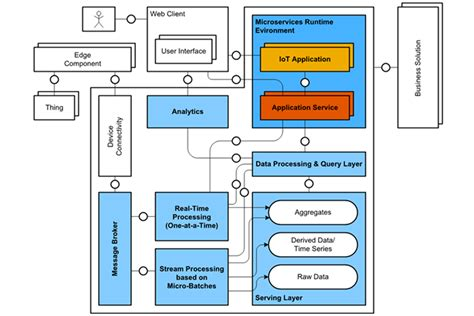 reference architecture for sap iot solutions