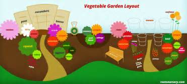 Vegetable Garden Layout Pictures Vegetable Garden Layout Free Infographic Roots Nursery