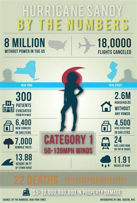 ouragan sandy les reseaux sociaux limitent les degats