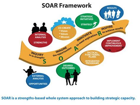 soar analysis template positive psychology news daily 187 soar workshop review