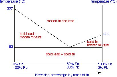 draw phase diagram solid liquid phase diagrams tin and lead