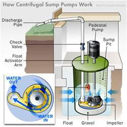 how plumbing works how sump pumps work sump pump sump and plumbing