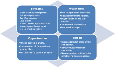 Non Threatening Abilities Grid Mba Recommendation by Swot Analysis For Risk Identification Linkedin