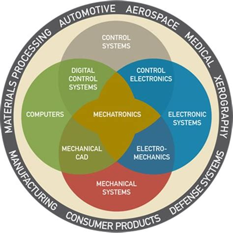 disk drive mechatronics and automation and engineering books mechatronics and the of engineers automotive and