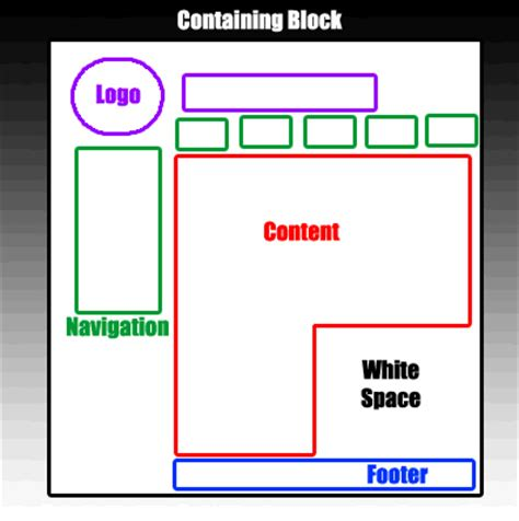 web layout design php yhscs web design lessons website planning