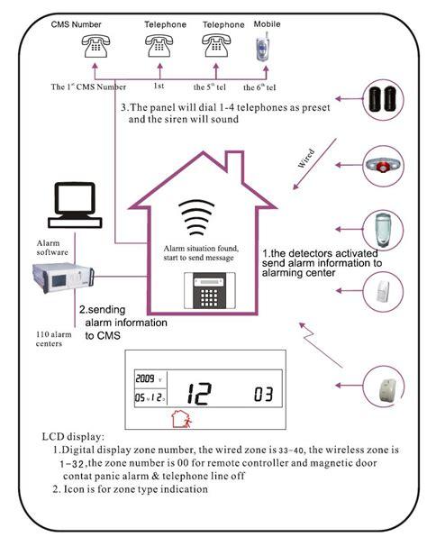 house alarm system diagram in line wiring diagram