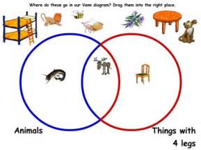 venn diagram 2 sian mansfield maths zone cool learning
