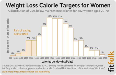 Do You Counting Your Calorie Intake Try This by The Quot Burn 2000 Calories A Day Quot Myth Debunked