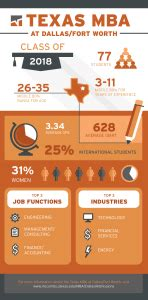 Utexas Mba Houston by Mba Insider
