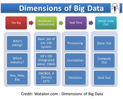 Dimensions Of by Big Data Simplified Part 1